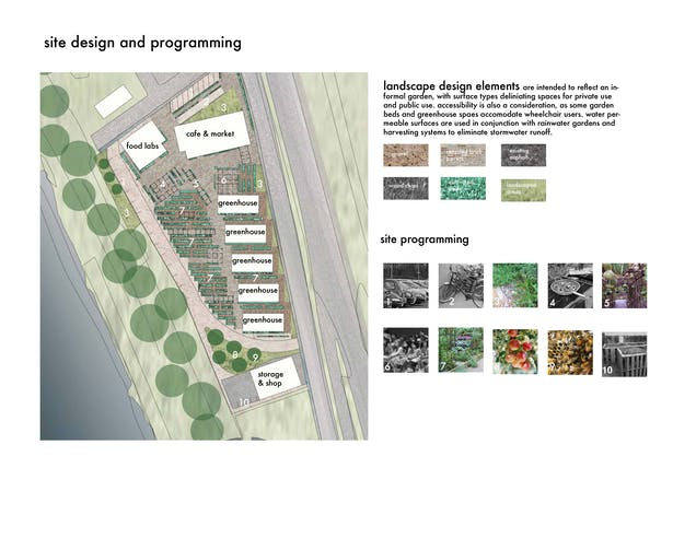 Proposed Site Plan and Use
