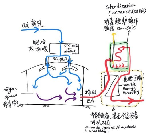 Sterilization furnace system flow diagram. (Image: Courtesy of Hongxi Yin)
