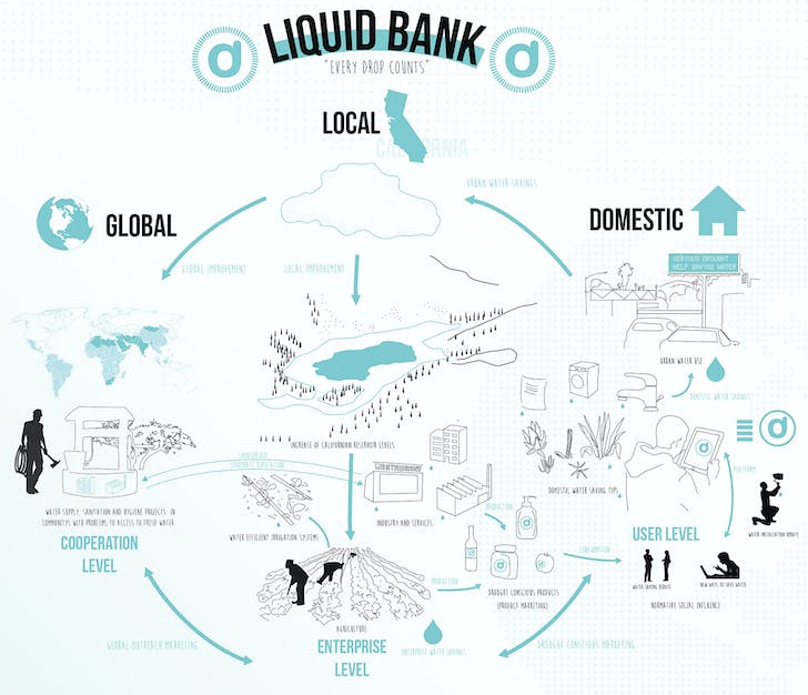 'Liquid Bank', courtesy of Juan Saez.