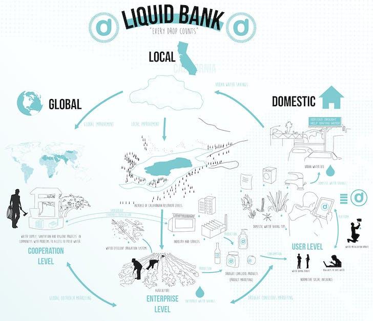 'Liquid Bank', courtesy of Juan Saez.