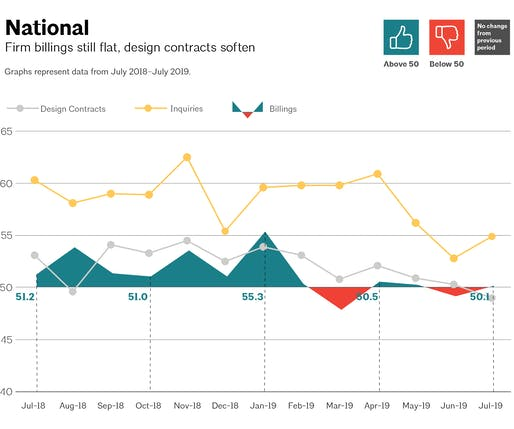 This AIA graph illustrates national architecture firm billings, design contracts, and inquiries between July 2018 – July 2019. Image via aia.org