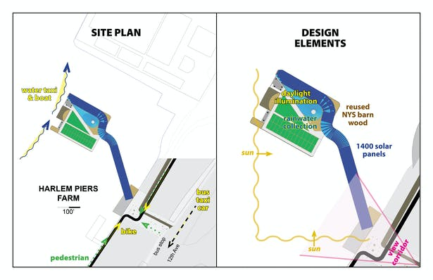 Harlem Piers Farm proposal Site Plan and sustainable design elements.