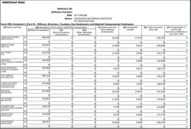Additional Data - Form 990, Schedule J, Part II - Officers, Directors, Trustees, Key Employees, and Highest Compensated Employees