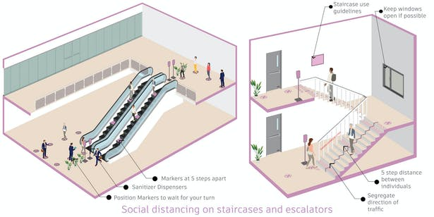 Social distancing on staircases and escalators