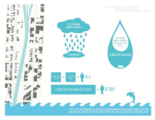 Research: Studying the potential of the site for rainwater collection.