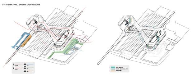 station diagram: circulation & flow