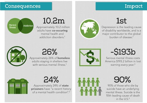 National Alliance on Mental Illness (NAMI), Mental Health By the Numbers