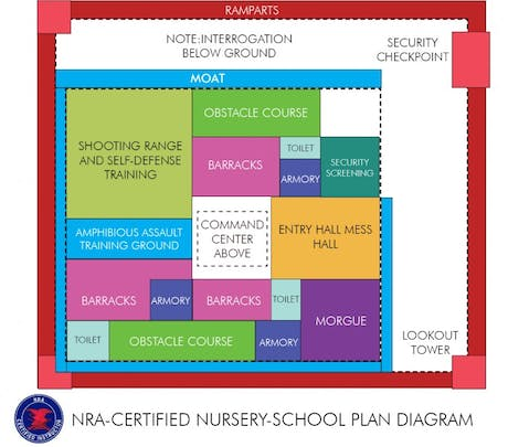 NRA sanctions new nursery school design prototype http://bit.ly/YqYkvH