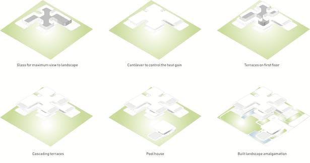 3D Form Development