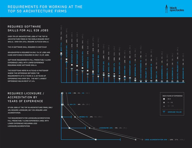 Requirements for working at the top 50 Architecture firms. Infographic courtesy of Black Spectacles