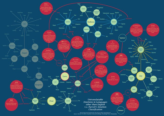 Untranslatable Words in Languages other than English, v.s. Parrott's Classification by Pei-Ying Lin