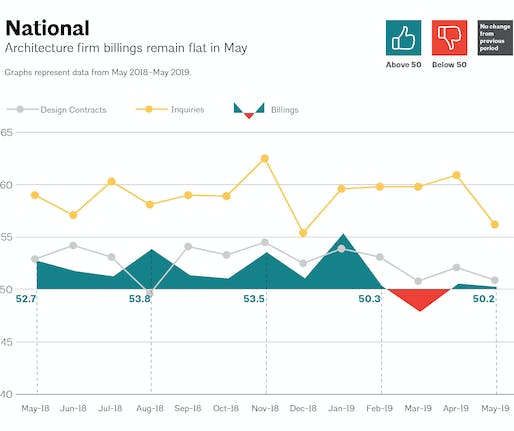 This AIA graph illustrates national architecture firm billings, design contracts, and inquiries between May 2018 – May 2019. Image via aia.org