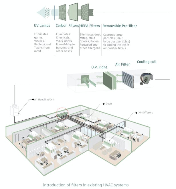 Safeguarding the HVAC System by using HEPA filters