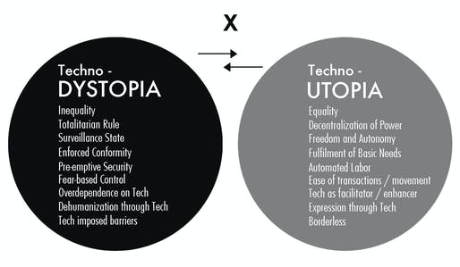 DYSTOPIA vs. UTOPIA