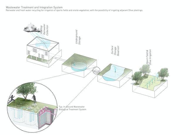 Landscape diagram (Image: Atelier3AM)