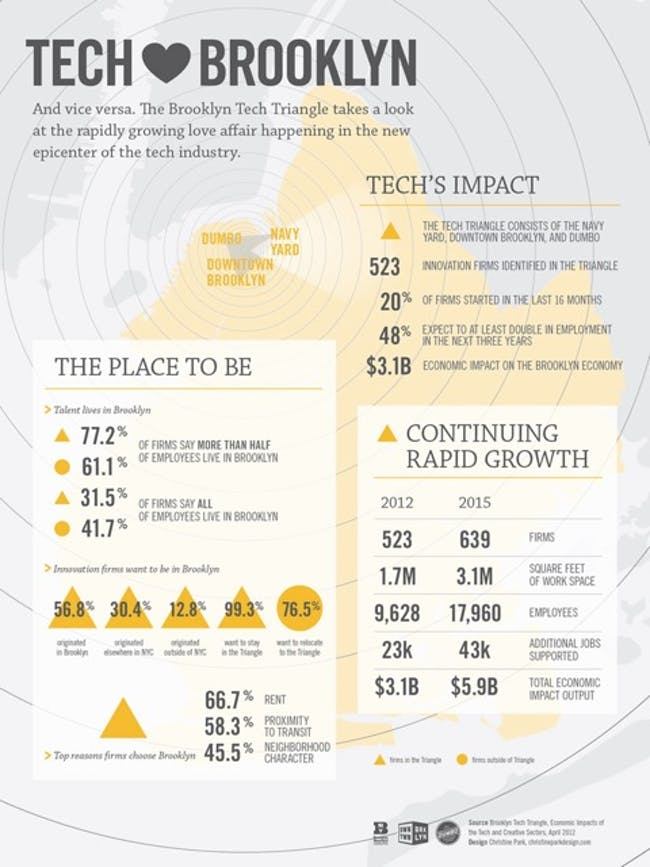 A 2012 study indicates Brooklyn as 'the place to be' for growing tech and creative businesses.