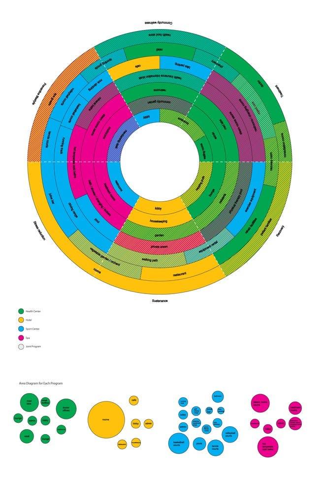 diagram by Elnaz Rafati and me depicting program arranged in a circular health gradient