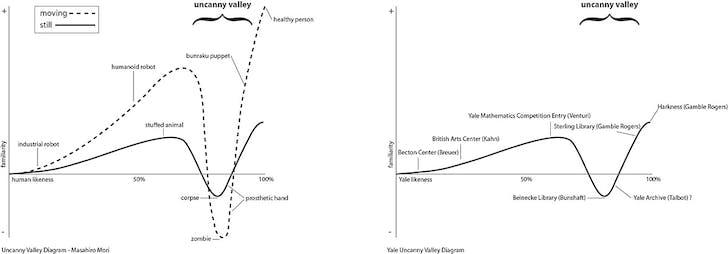 Japanese roboticist Masahiro Mori's uncanny valley diagram.
