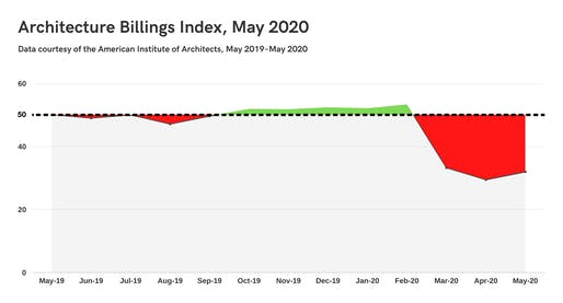 Graph courtesy of Archinect using data provided by the American Institute of Architects.