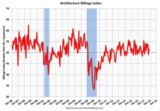 "Illustration via <a href=""http://www.calculatedriskblog.com/2017/11/aia-architecture-billings-index-bounce.html"">calculatedriskblog.com</a>"
