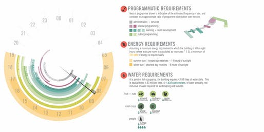 Diagram, Programmatic Requirements