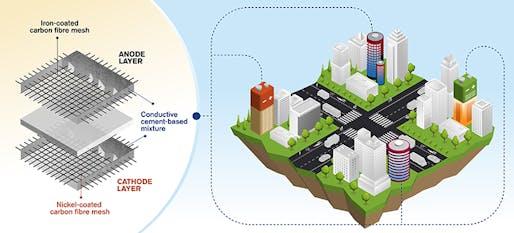 Rechargeable cement-based batteries utilised as functional concrete. Illustration: Yen Strandqvist.