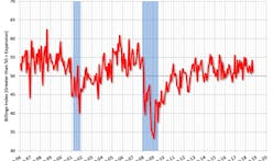 Architecture Billings Index in September slow but twelfth consecutive month of growth