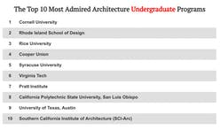 "2020 ""most admired"" architecture schools according to DesignIntelligence"