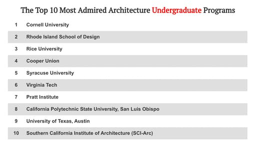 Top 10 undergraduate architecture programs according to DesignIntelligence survey.