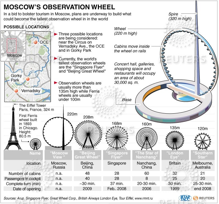 Autocad jobs in moscow