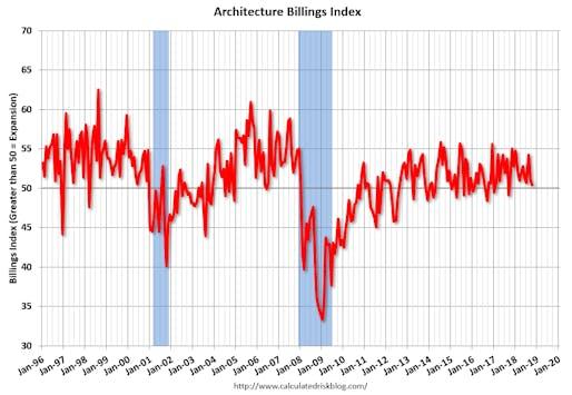Graph via calculatedriskblog.com