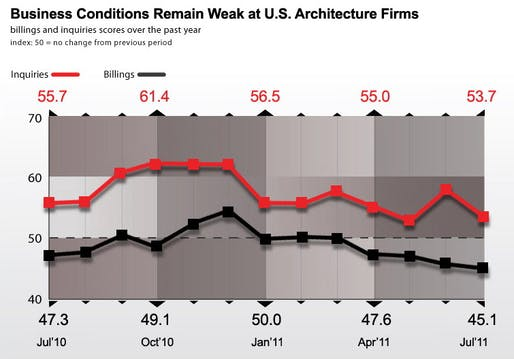 Architecture Billings Index (Source: aia.org)