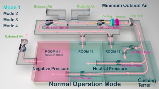 "Mode 1: Normal operations / minimum outside air. All images via <a href=""https://www.cushingterrell.com/covid-19-design-solutions-rethinking-air-circulation-in-patient-and-operating-rooms/"">cushingterrell.com</a>."