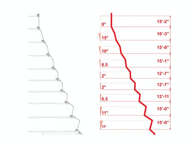 'To create an exciting geometry that harmonizes the pleated window areas with the vertical regions at the building's top, the severity of the pleats gradually reduce the higher they go. To minimize the façade's cost, the under-slung panes of the pleated façade never exceed 15 degrees from vertical, which allows the system to utilize a monolithic IGU solution, as opposed to the safety laminated glazing required for skylights (defined as glazing angled 15 degrees or more from vertical).'...