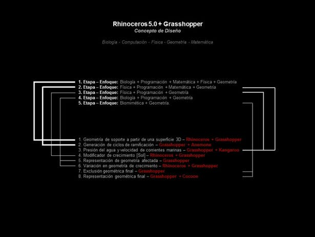12 - Computational Relationships to Design