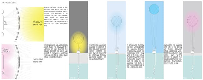 Fresnel lens seasons diagram