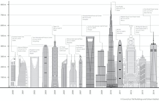 CTBUH 2014 Year in Review Research Report: Tallest By Year. Image (c) CTBUH.
