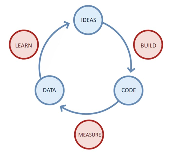 """Lean Start-Up Cycle, Build-Measure-Learn Feedback Loop."" Image via theleanstartup.com"