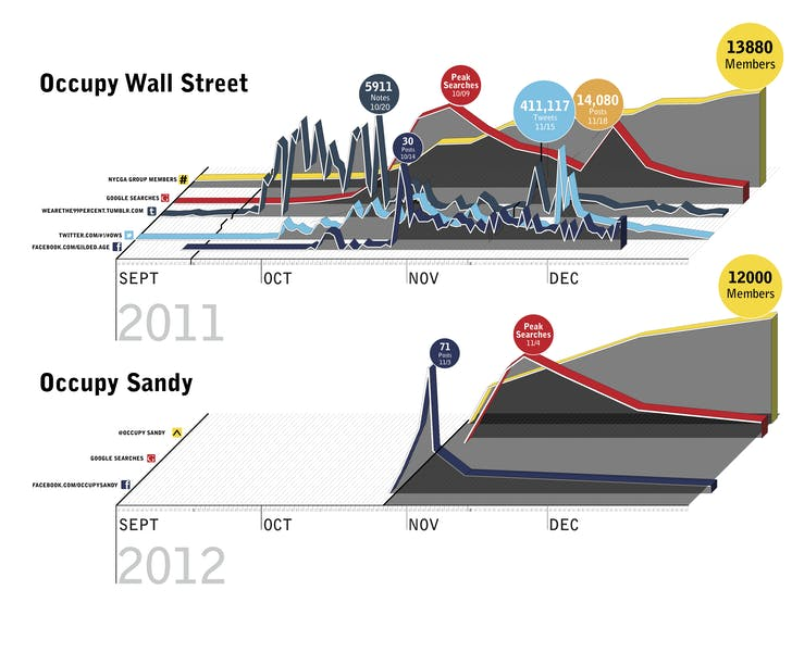 A timeline of Occupy Wall Street and Occupy Sandy, respectively. The diagrams parse usage patterns of each event's online activity. Diagram by Jonathan Massey and Brett Snyder via Jordan Geiger / Palgrave MacMillan