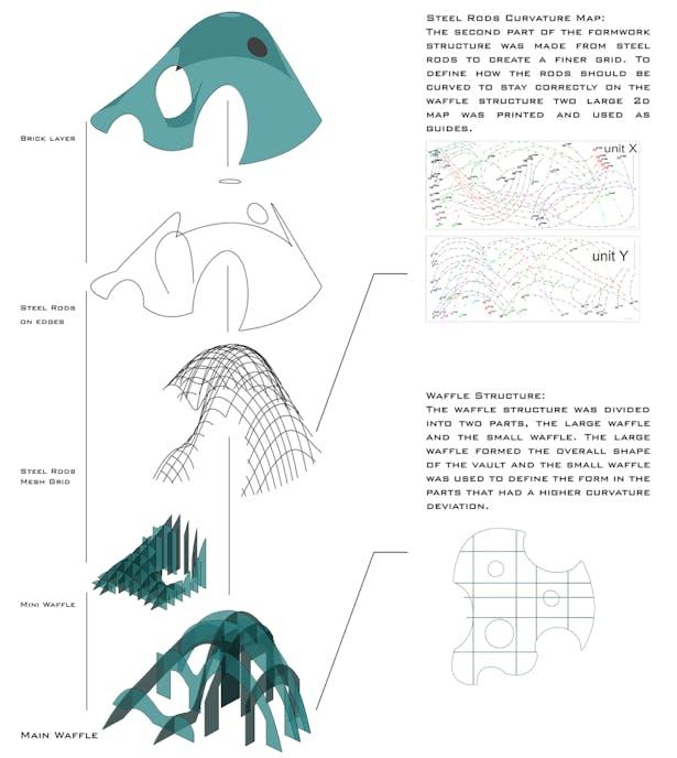 Formwork Structure