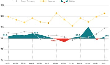 Architecture Billings Index in February climbs back into positive terrain
