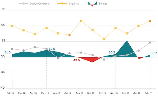 This AIA graph illustrates national architecture firm billings, design contracts, and inquiries between February 2016 - February 2017. Image via aia.org