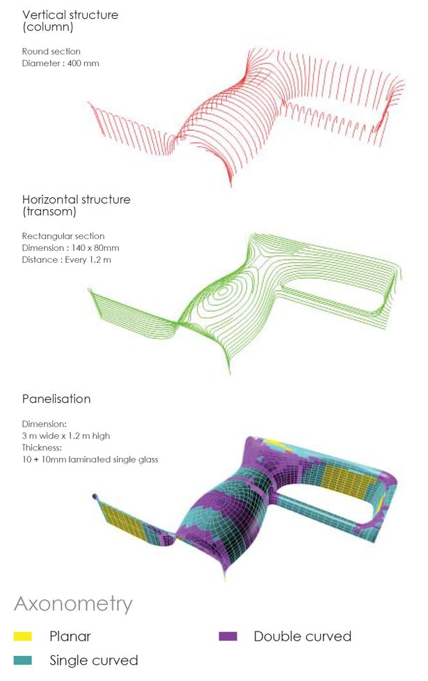Geometrical analysis