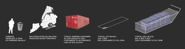 Figure 4: NYC Garbage Production