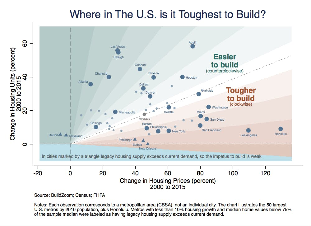 Los Angeles and Honolulu are the toughest cities to build in