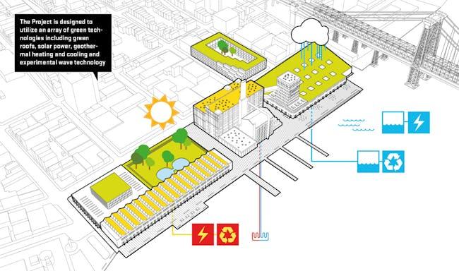 Diagram, green space. Image: HAO