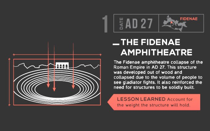 Infographic: Failure by Design Example, The Fidenae