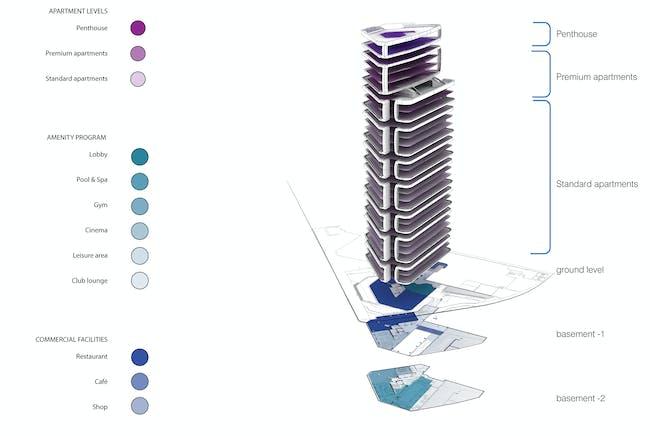 Program stack © UNStudio