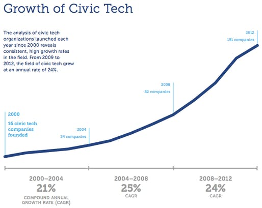 'Growth of Civic Tech' from The Knight Foundation, image via The Atlantic Cities.