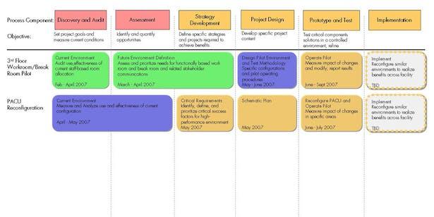 Activity Process (partical document)